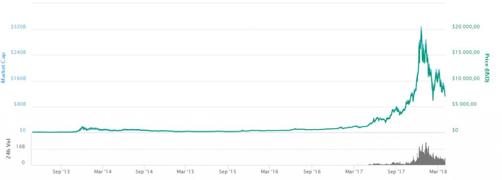 Bitcoin drop 30 March